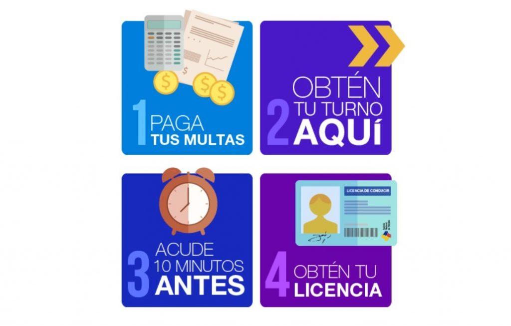 Pasos para obtener un turno de licencias ANT